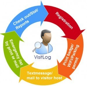 Visitlog colored process flow EN